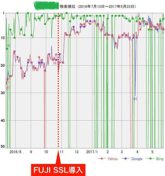 FujiSSL導入後の検索順位1