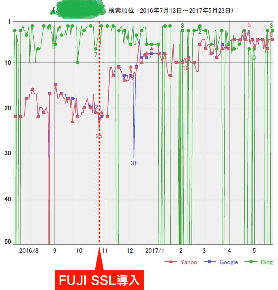 FujiSSL導入後の検索順位2