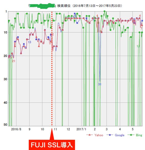 FujiSSL導入後の検索順位3